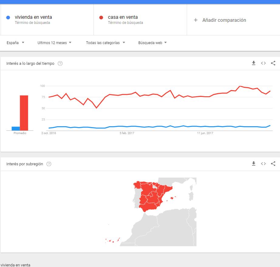 Comparativa Google Trends - Sector Inmobiliario - DestacaTuNegocio